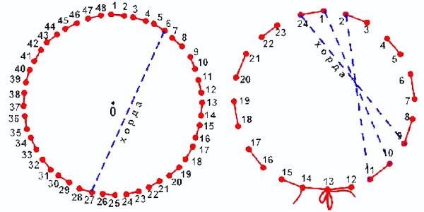 Т.е. величина вышитого круга